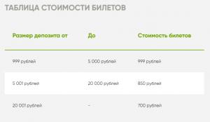 """Таблица стоимости билетов в лотереи """"Fresh Smash"""""""